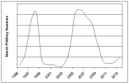 Graph showing the fluctuations in population of Marsh Fritillary butterflies at Taynish